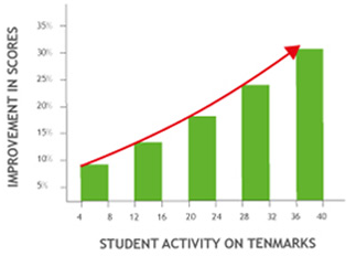 Interview | Rohit Agarwal and Andrew Joseph: Getting TenMarks ...