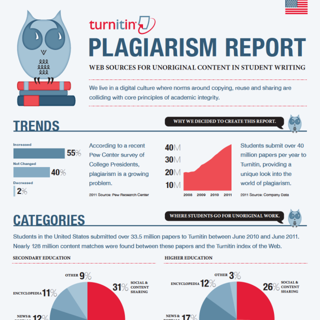 plagiarism for new students Students, researchers and instructors alike can use online plagiarism checkers and detection software (available for free or a fee) as learning tools to help ensure the originality and integrity of their writing and research.