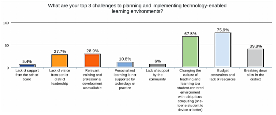 CoSN 2013 leadership survey