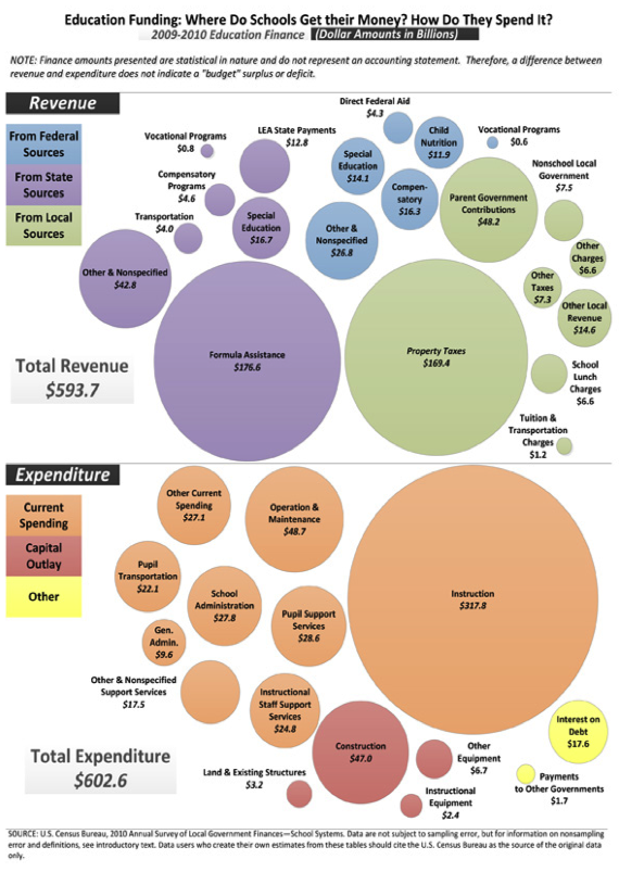 Education Funding illustration CREDIT US Census Bureau