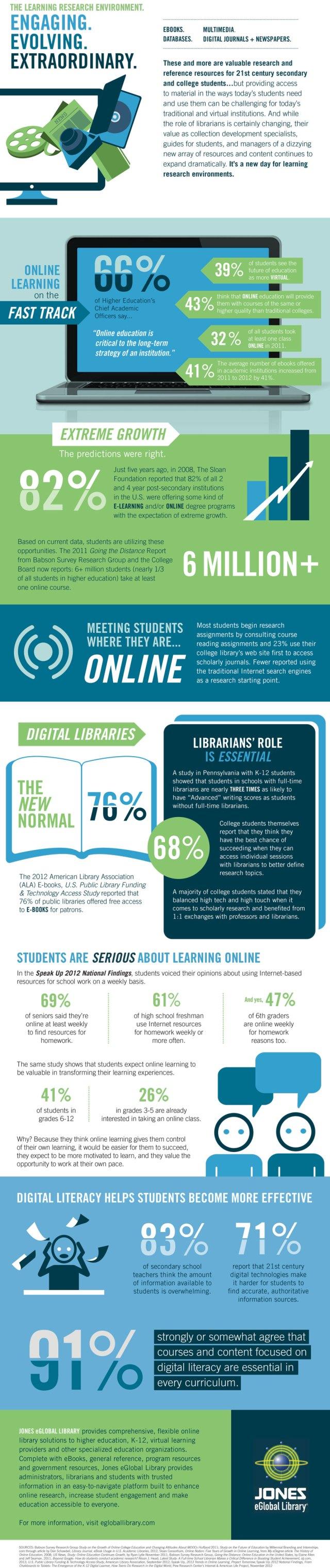 CREDIT Jones eGlobal Library