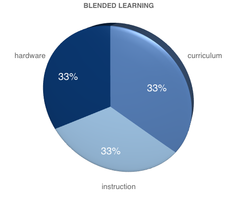 Blended Learning Elements Michael Spencer