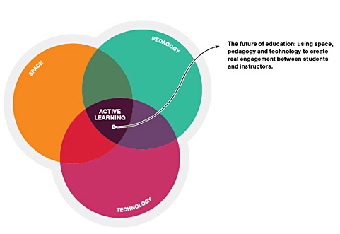 CREDIT Steelcase Education Solutions active-learning