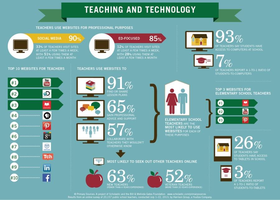 CREDIT TeachingANDTechnology