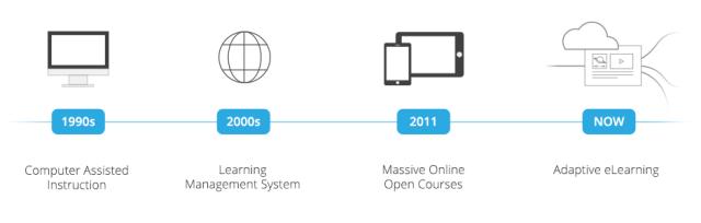 CREDIT SmartSparrow timeline