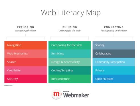 CREDIT Mozilla WebLiteracyMap-v1.1-updated