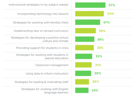 credit-scholastic-teachers-principals-survey-2016